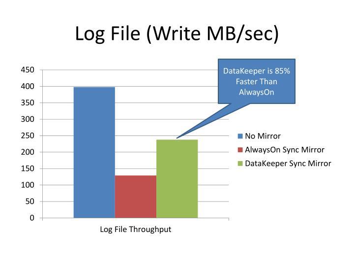 Log File (Write MB/sec)