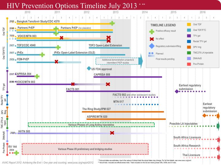 HIV Prevention Options Timeline