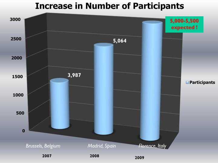 Growth of Participants