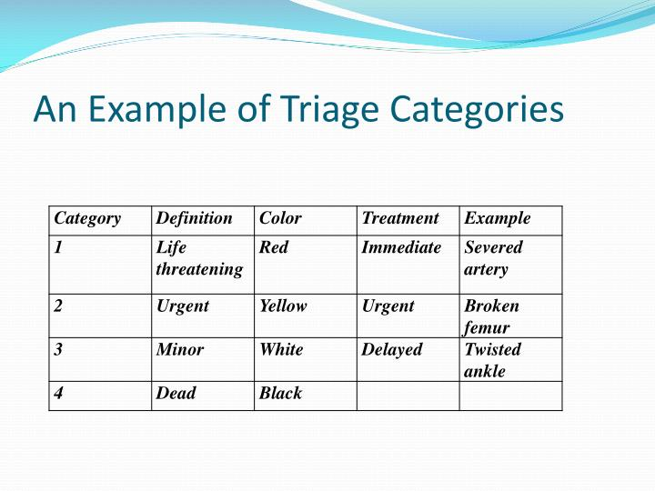 An Example of Triage Categories