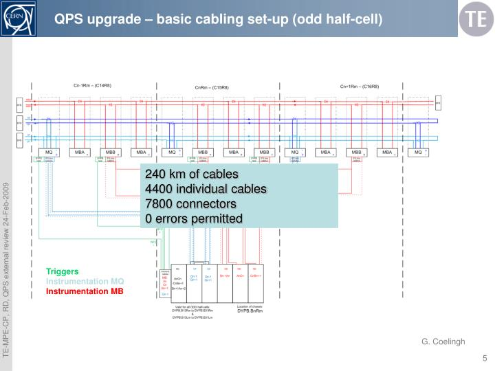 QPS upgrade – basic cabling set-up (odd half-cell)
