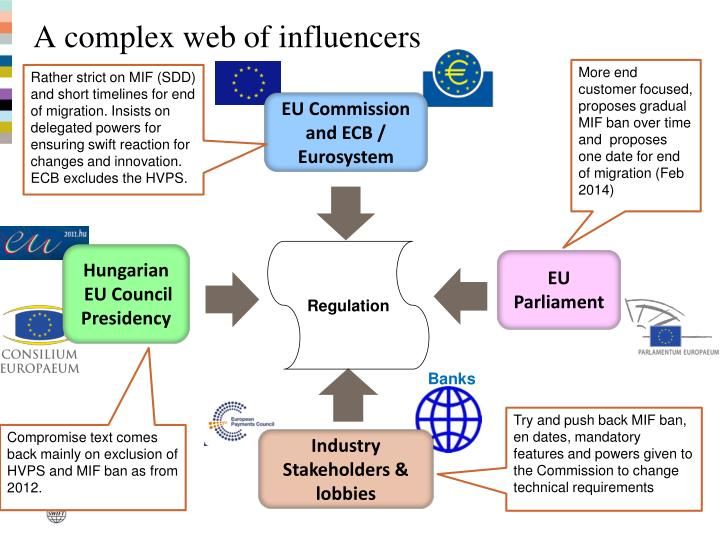 A complex web of influencers