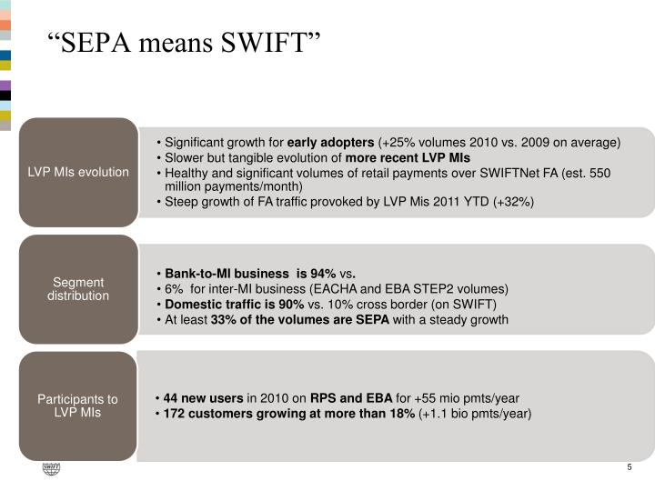 """SEPA means SWIFT"""
