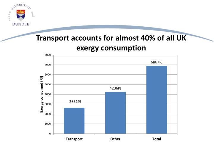 Transport accounts for almost 40% of all UK