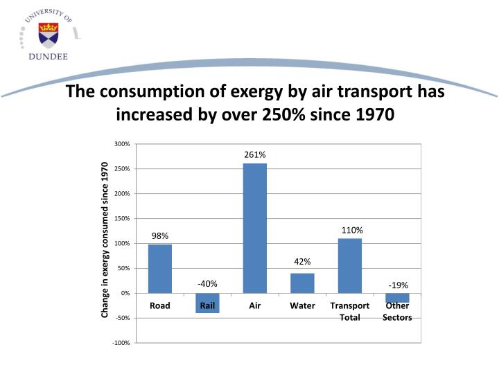 The consumption of exergy by air transport has increased by over 250% since 1970