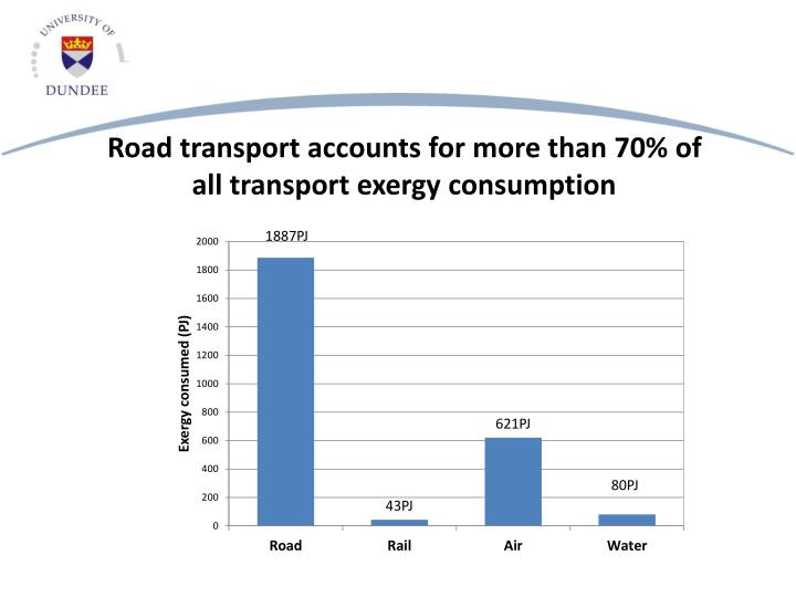 Road transport accounts for more than 70% of all transport exergy consumption