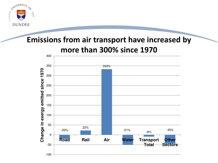 Emissions from air transport have increased by more than 300% since 1970