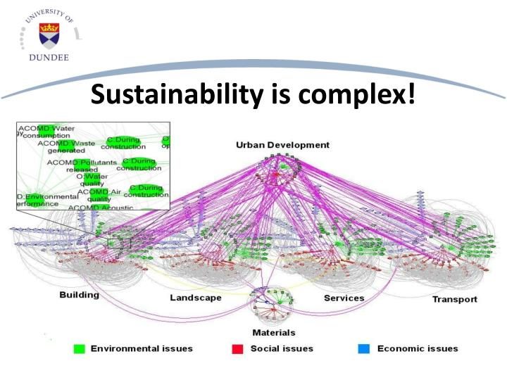 Sustainability is complex!