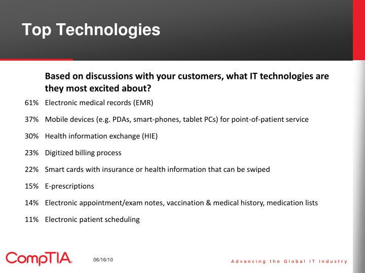 Top Technologies