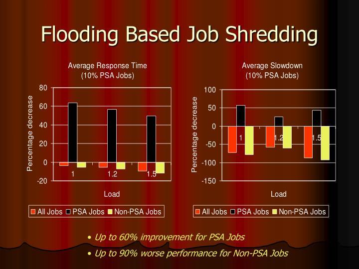 Flooding Based Job Shredding
