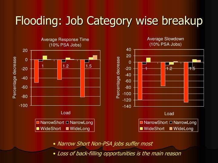 Flooding: Job Category wise breakup