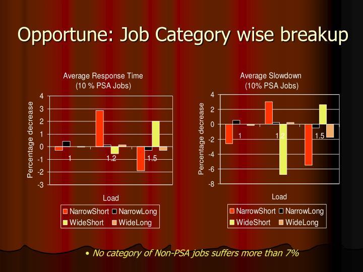 Opportune: Job Category wise breakup