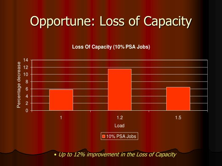 Opportune: Loss of Capacity