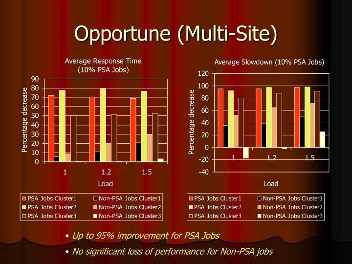 Opportune (Multi-Site)
