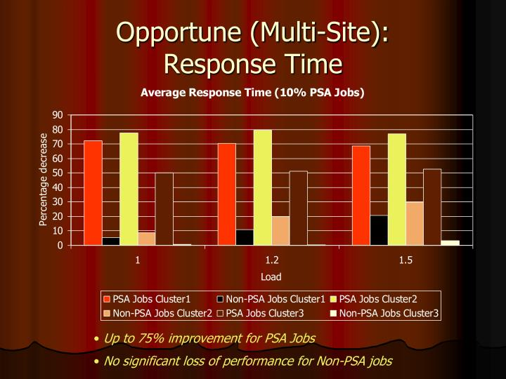Opportune (Multi-Site):