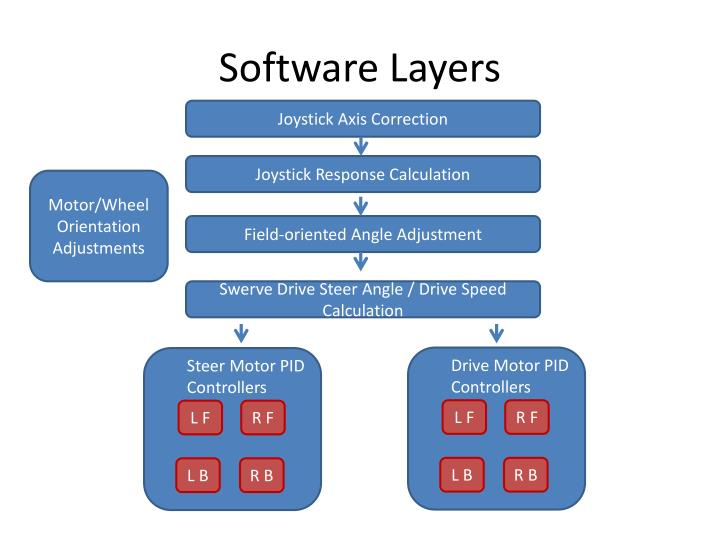 Software layers