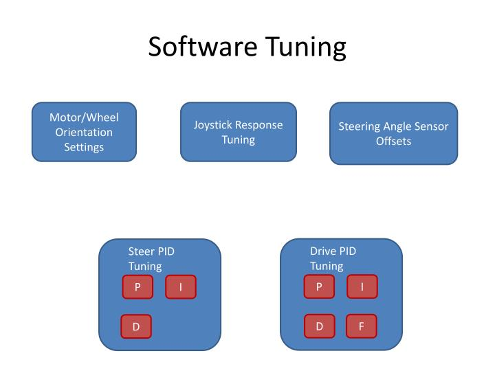 Software tuning