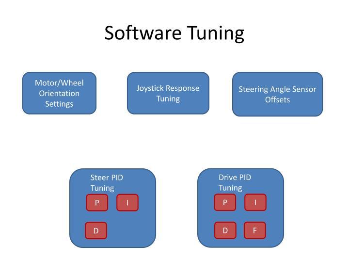 Software Tuning