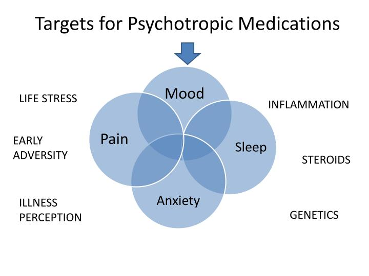 Targets for psychotropic medications