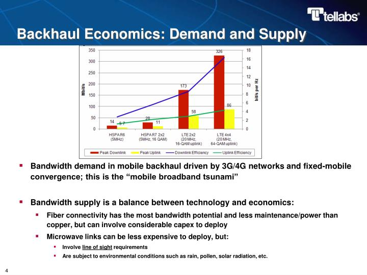 Backhaul Economics: Demand and Supply