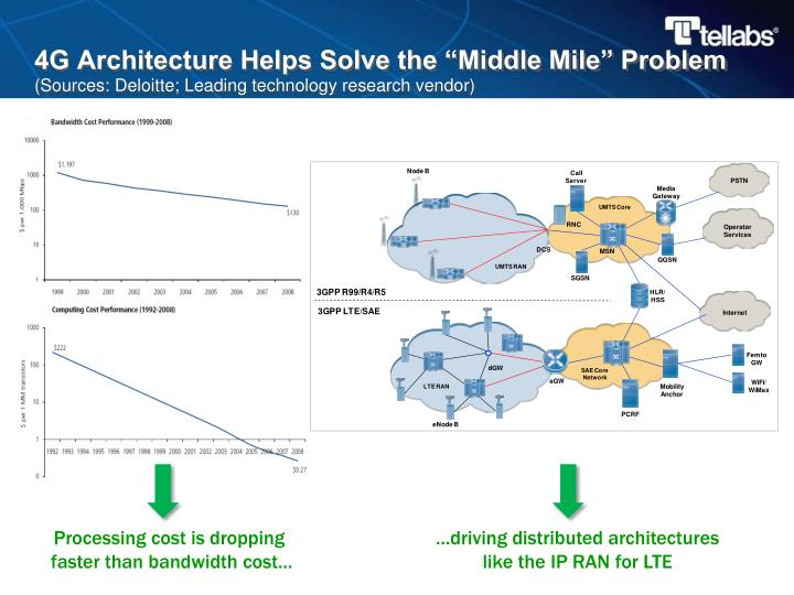 "4G Architecture Helps Solve the ""Middle Mile"" Problem"