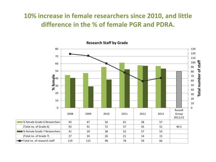 10% increase in female researchers since 2010, and little difference in the % of female PGR and PDRA.