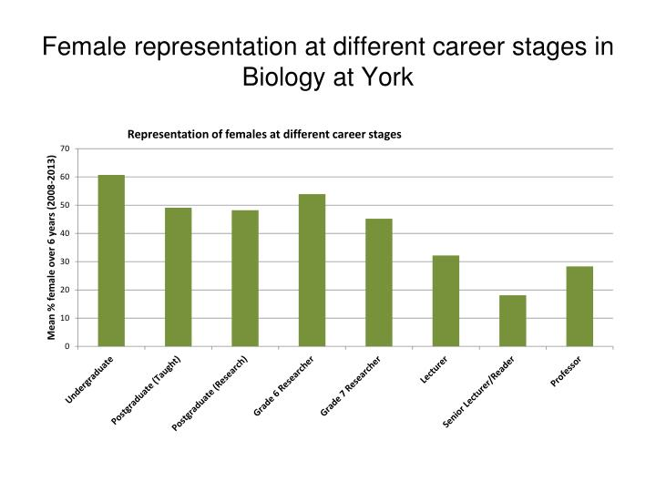 Female representation at different career stages in Biology at York