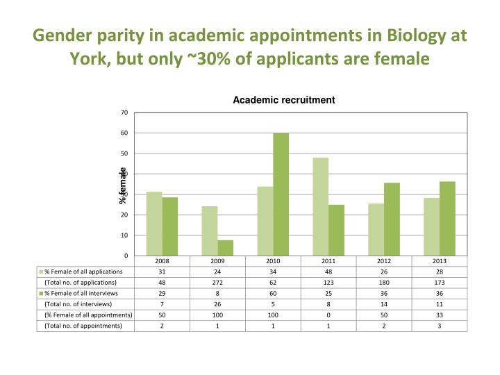 Gender parity in academic appointments in Biology at York, but only ~30% of applicants are female
