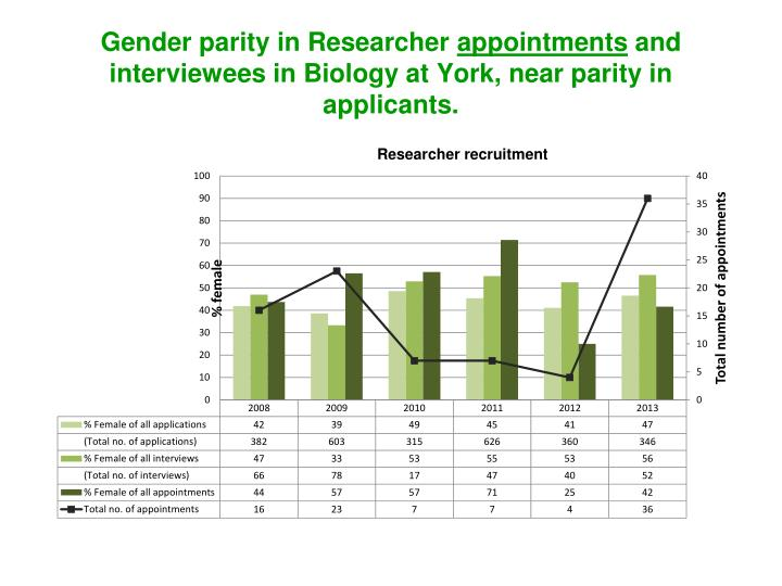 Gender parity in Researcher