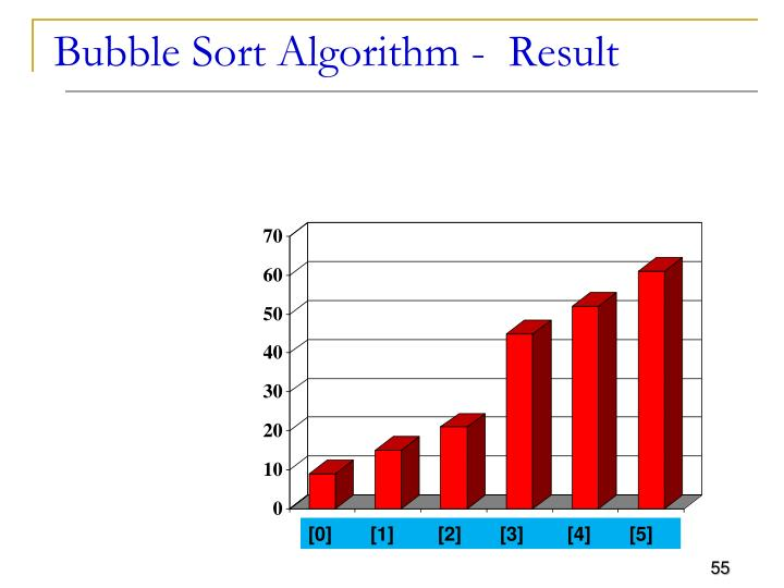 Bubble Sort Algorithm -  Result