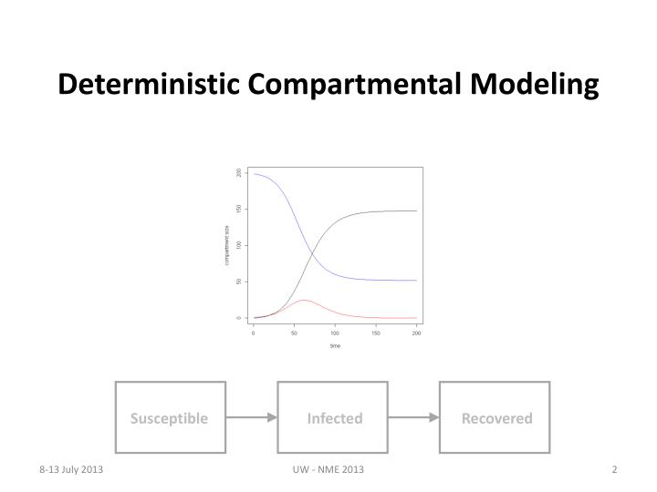 Deterministic Compartmental Modeling