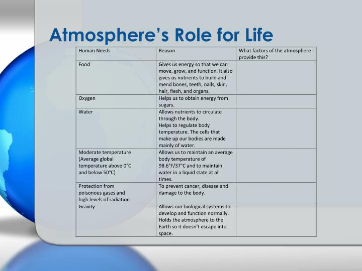 Atmosphere's Role for Life
