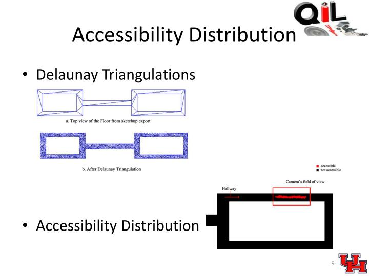 Accessibility Distribution