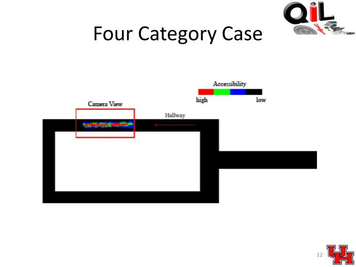 Four Category Case