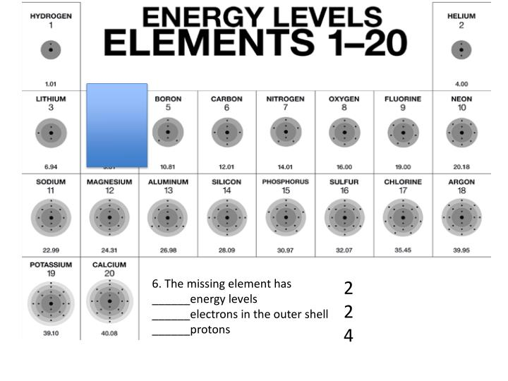 6. The missing element has