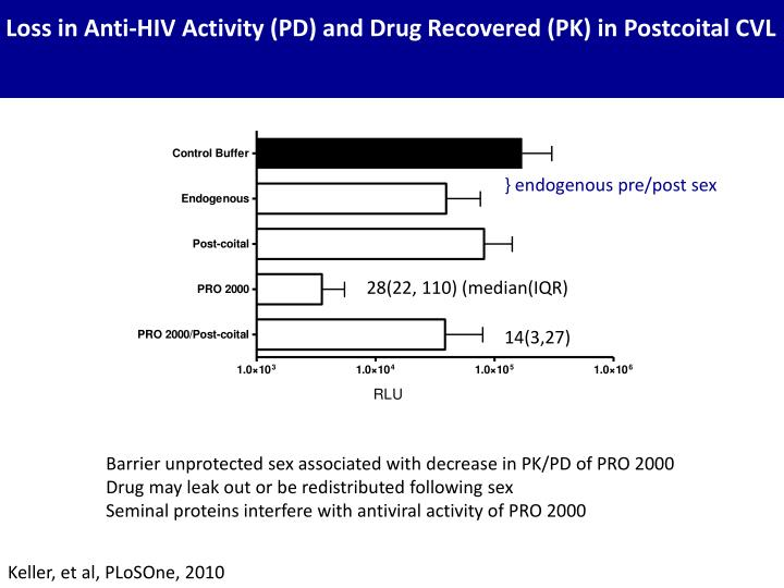 Loss in Anti-HIV Activity (PD) and Drug Recovered (PK) in