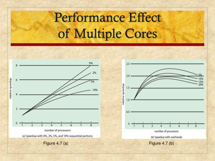 Performance Effect