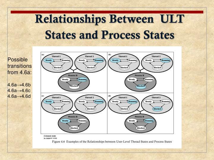 Relationships Between  ULT