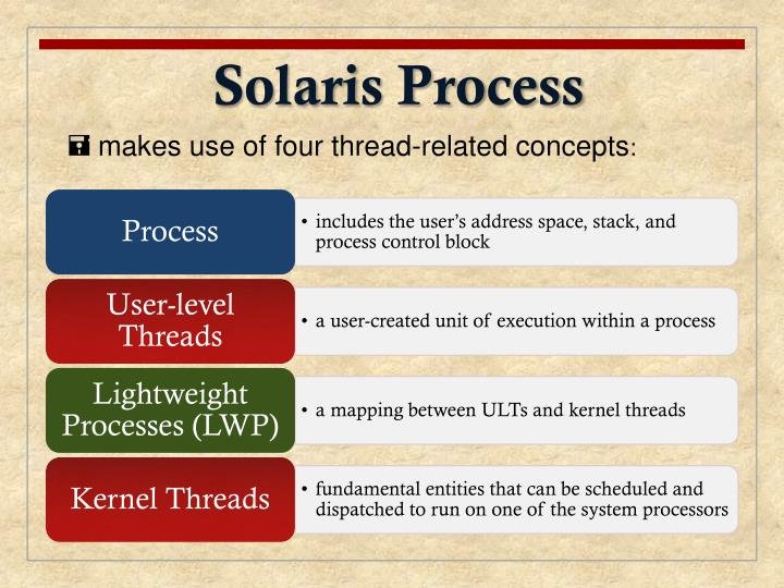 Solaris Process