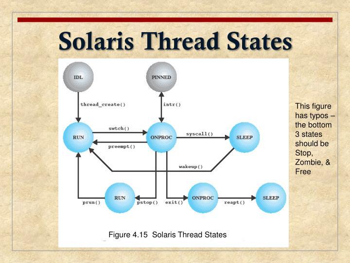 Solaris Thread States