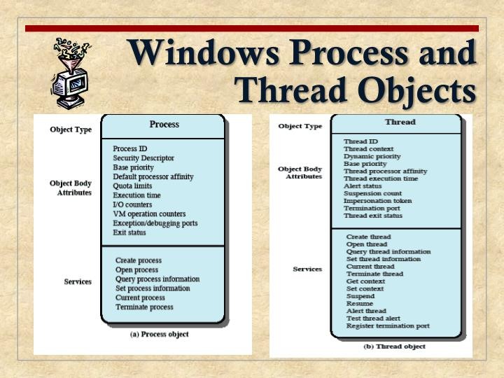 Windows Process and