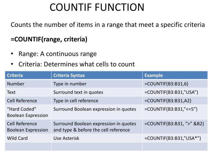 COUNTIF FUNCTION