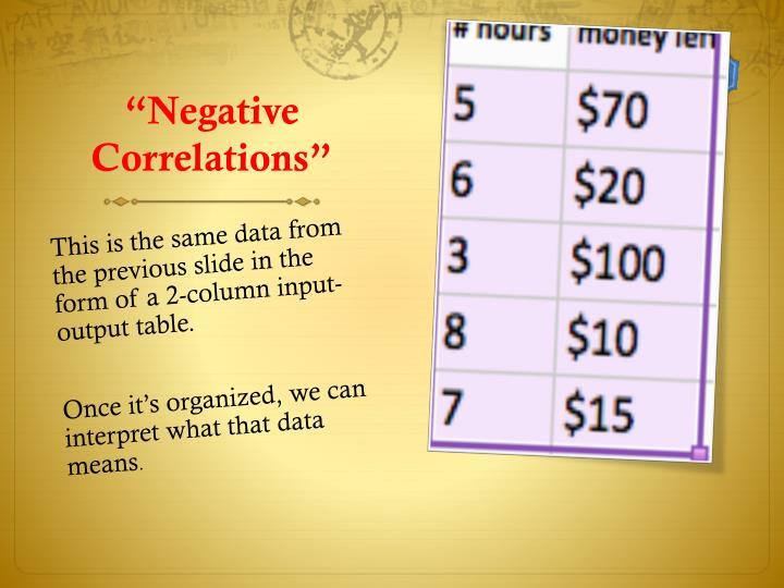 """Negative Correlations"""