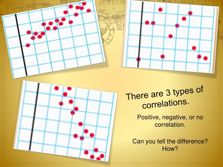 There are 3 types of correlations.
