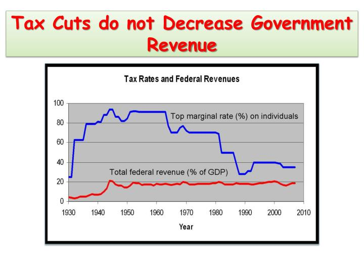 Tax Cuts do not Decrease Government Revenue