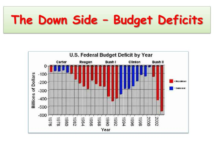 The Down Side – Budget Deficits