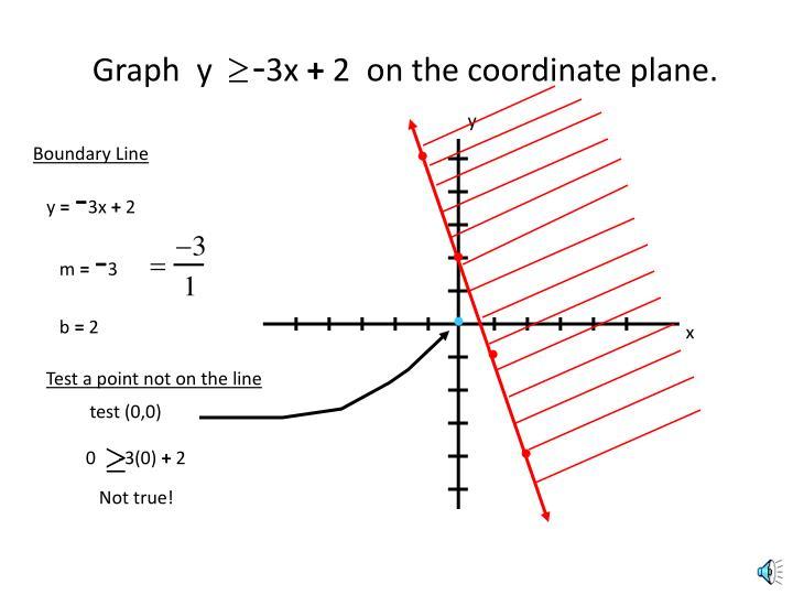 Graph  y