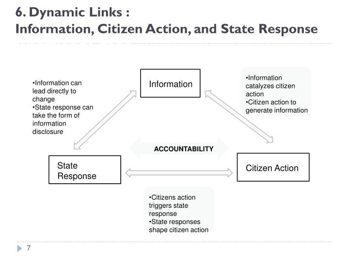 6. Dynamic Links :