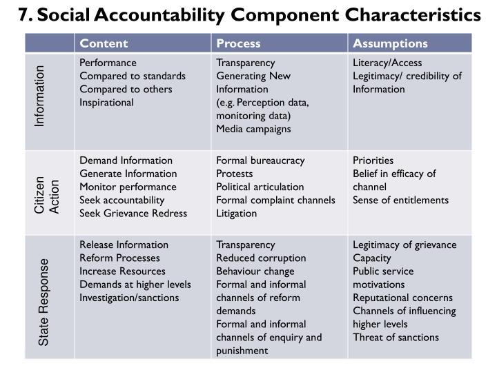 7. Social Accountability Component Characteristics
