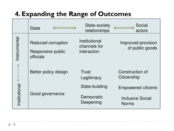 4. Expanding the Range of Outcomes